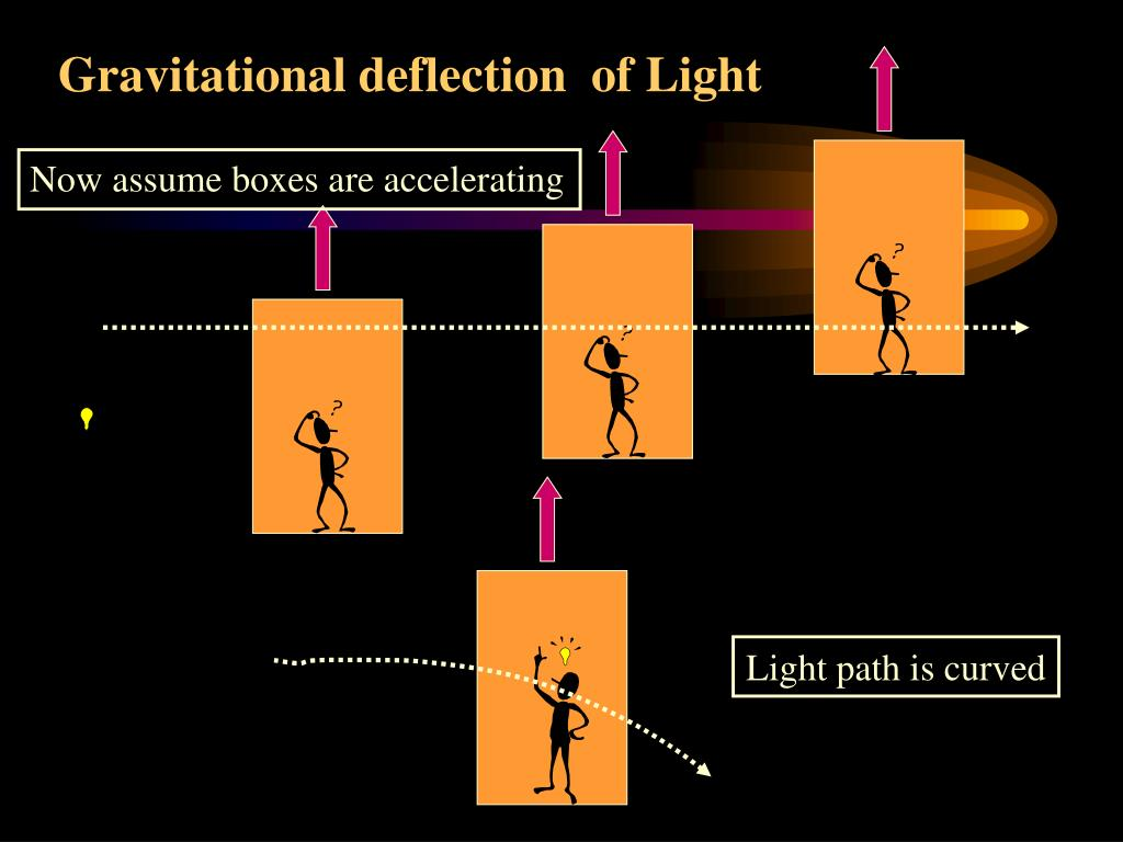 Gravitational deflection  of Light