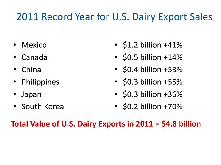2011 Record Year for U.S. Dairy Export Sales