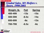 graded sales m1 heifers v steers 1990 2001