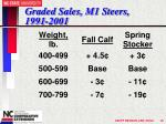 graded sales m1 steers 1991 2001