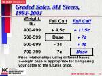 graded sales m1 steers 1991 200121