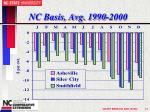 nc basis avg 1990 2000