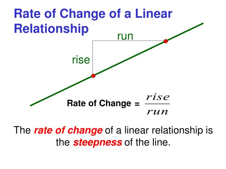 Rate of change of a linear relationship