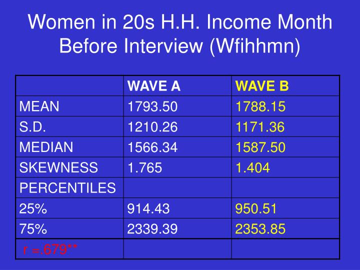 Women in 20s H.H. Income Month Before Interview (Wfihhmn)