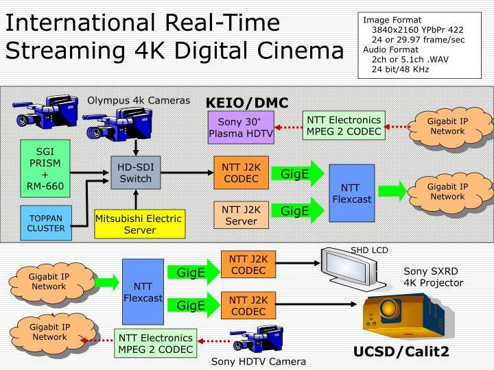 International real time streaming 4k digital cinema