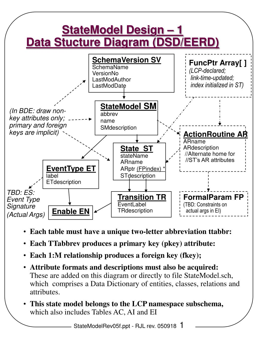 PPT - StateModel Design – 1 Data Stucture Diagram (DSD/EERD ... Pkey Wiring Diagram on
