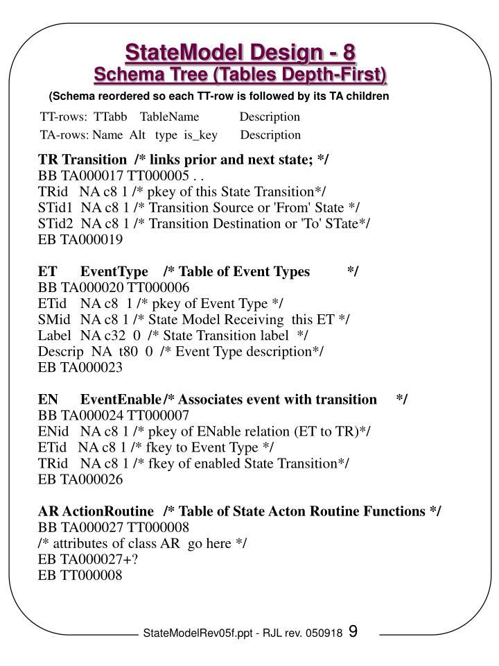 Ppt statemodel design 1 data stucture diagram dsdeerd statemodel design 8 schema tree tables depth first keyboard keysfo Image collections