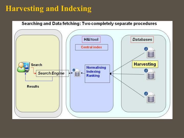Harvesting and Indexing