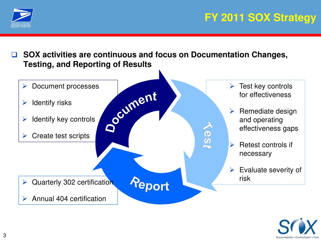 Ppt sarbanes oxley sox compliance audits next steps fy 2011 sox strategy xflitez Images