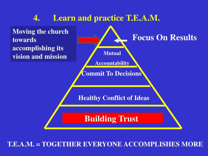 4.	Learn and practice T.E.A.M.