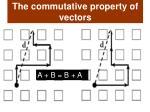 the commutative property of vectors
