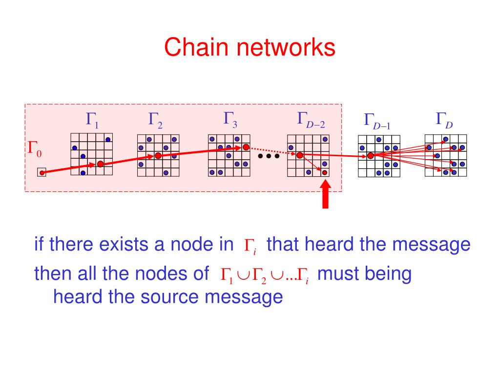 Chain networks