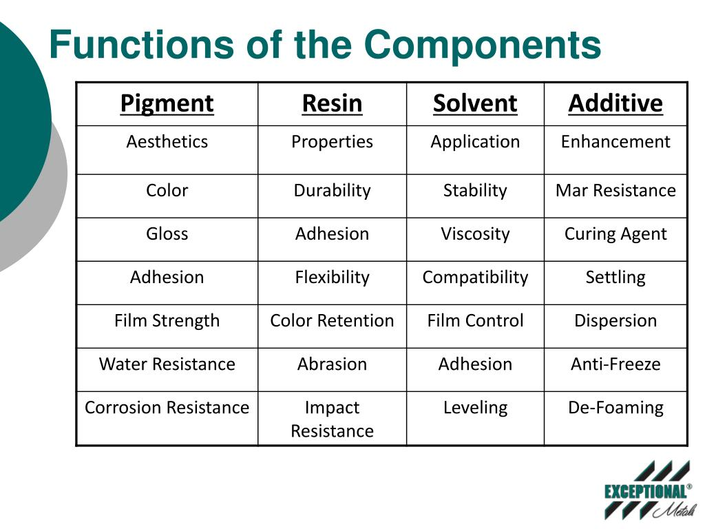 Functions of the Components