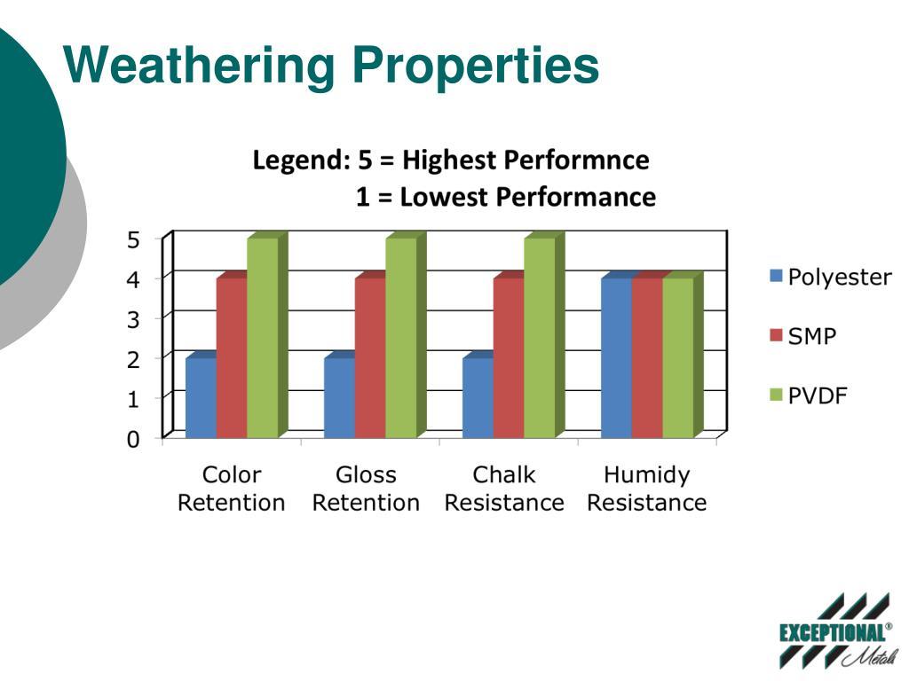 Weathering Properties