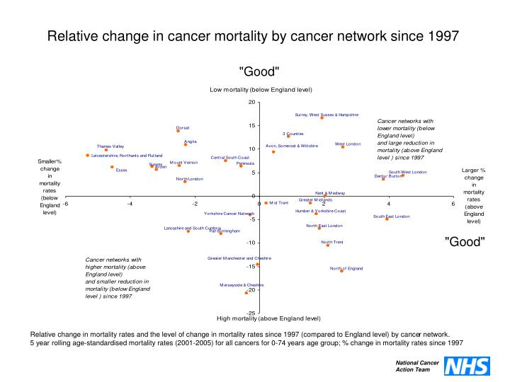 Relative change in cancer mortality by cancer network since 1997