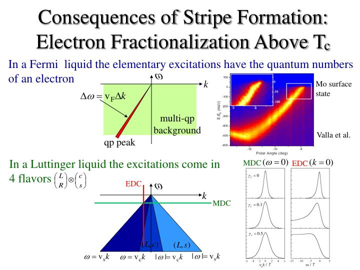 In a Fermi  liquid the elementary excitations have the quantum numbers