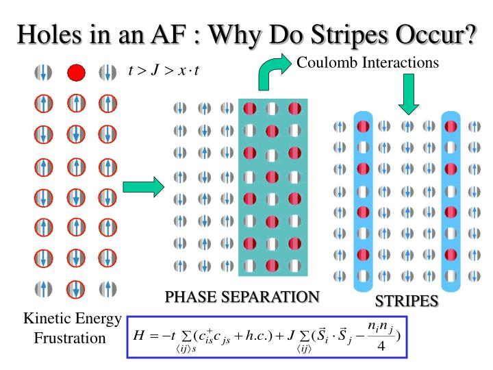 Holes in an AF : Why Do Stripes Occur?