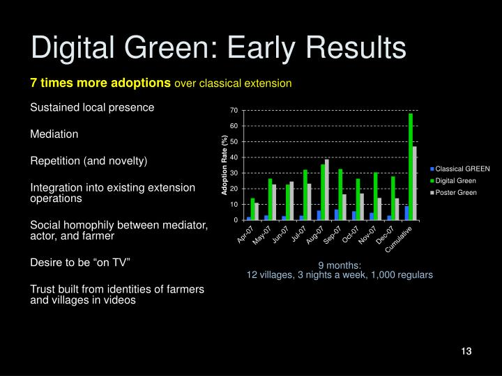 Digital Green: Early Results