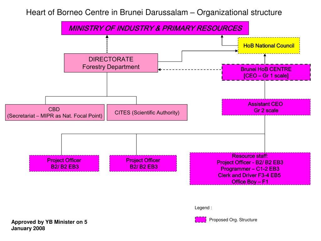 Heart of Borneo Centre in Brunei Darussalam – Organizational structure