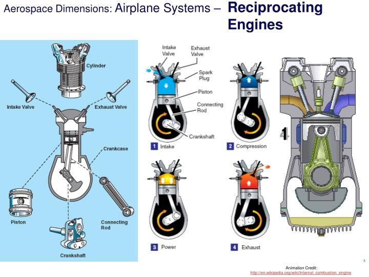 Ppt Aerospace Dimensions Module 2 Aircraft Systems