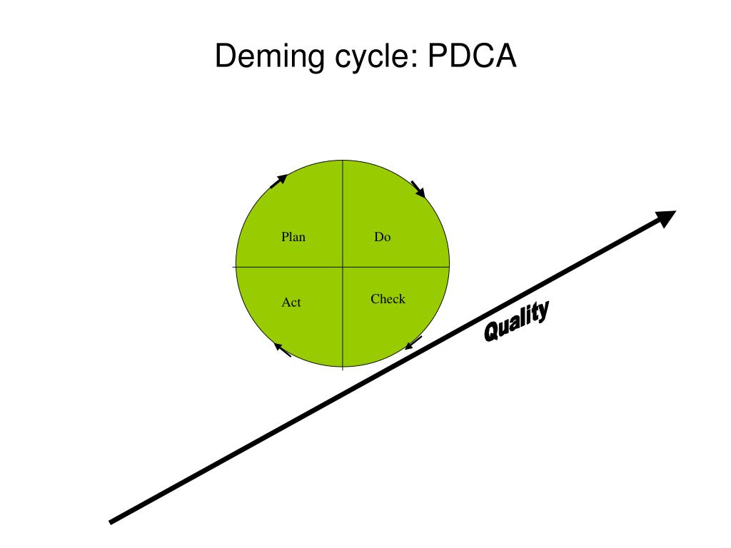 Deming cycle: PDCA