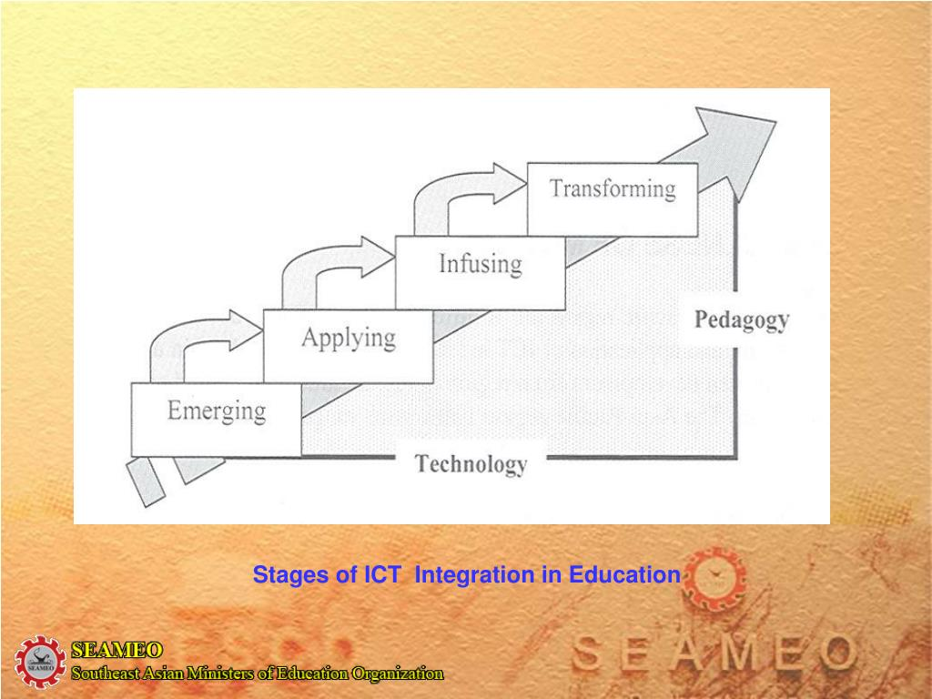 Stages of ICT  Integration in Education