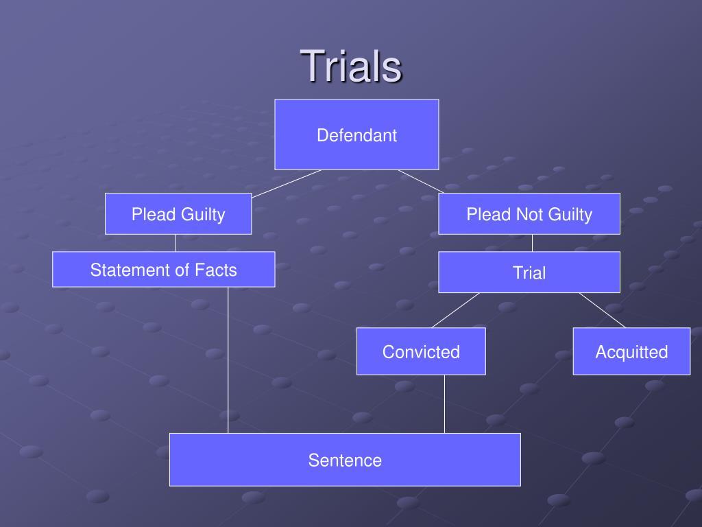 Trials