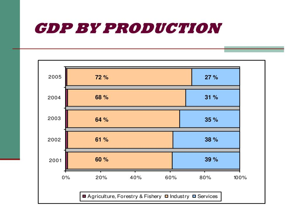 GDP BY PRODUCTION