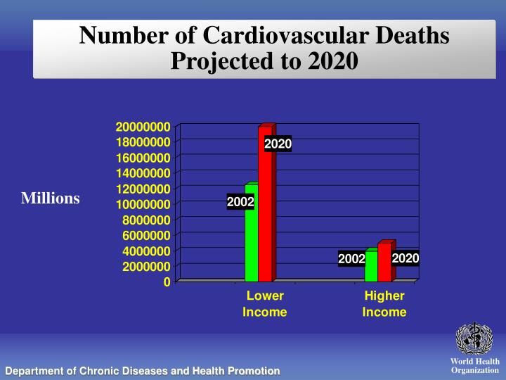 Number of Cardiovascular Deaths Projected to 2020
