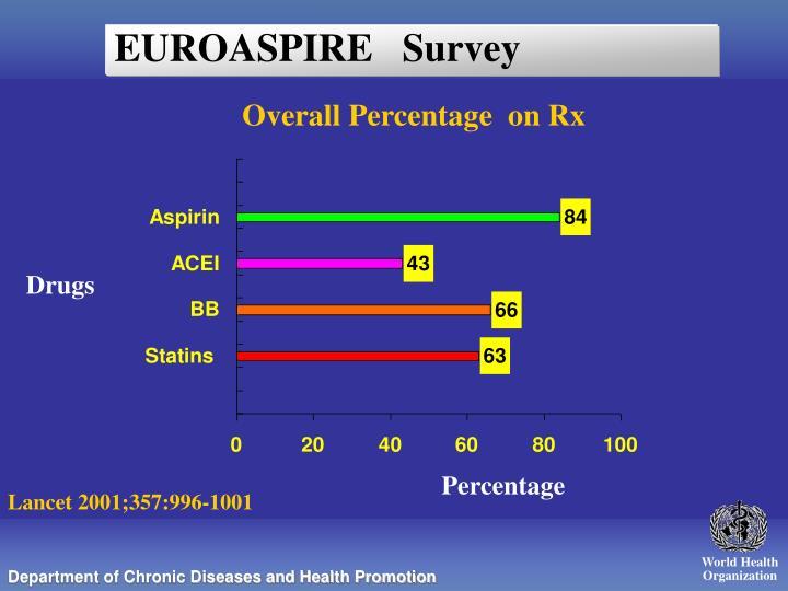 EUROASPIRE   Survey