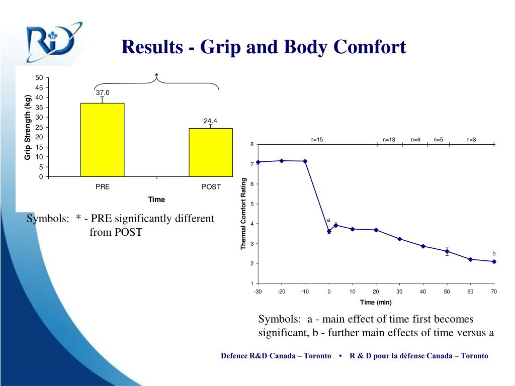 Results - Grip and Body Comfort