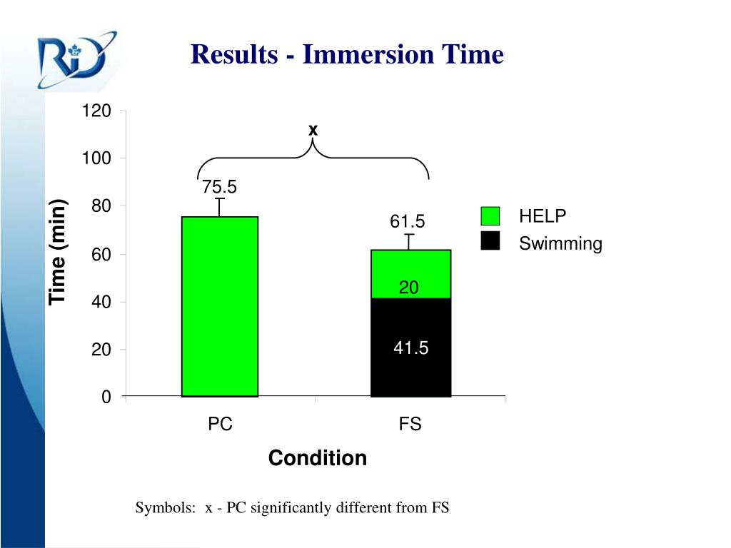 Results - Immersion Time