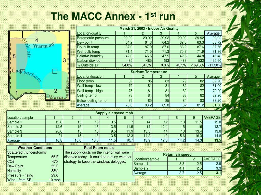 The MACC Annex - 1