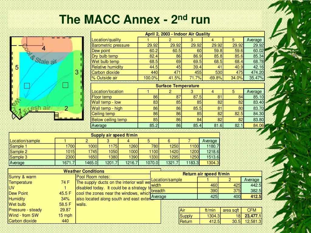 The MACC Annex - 2