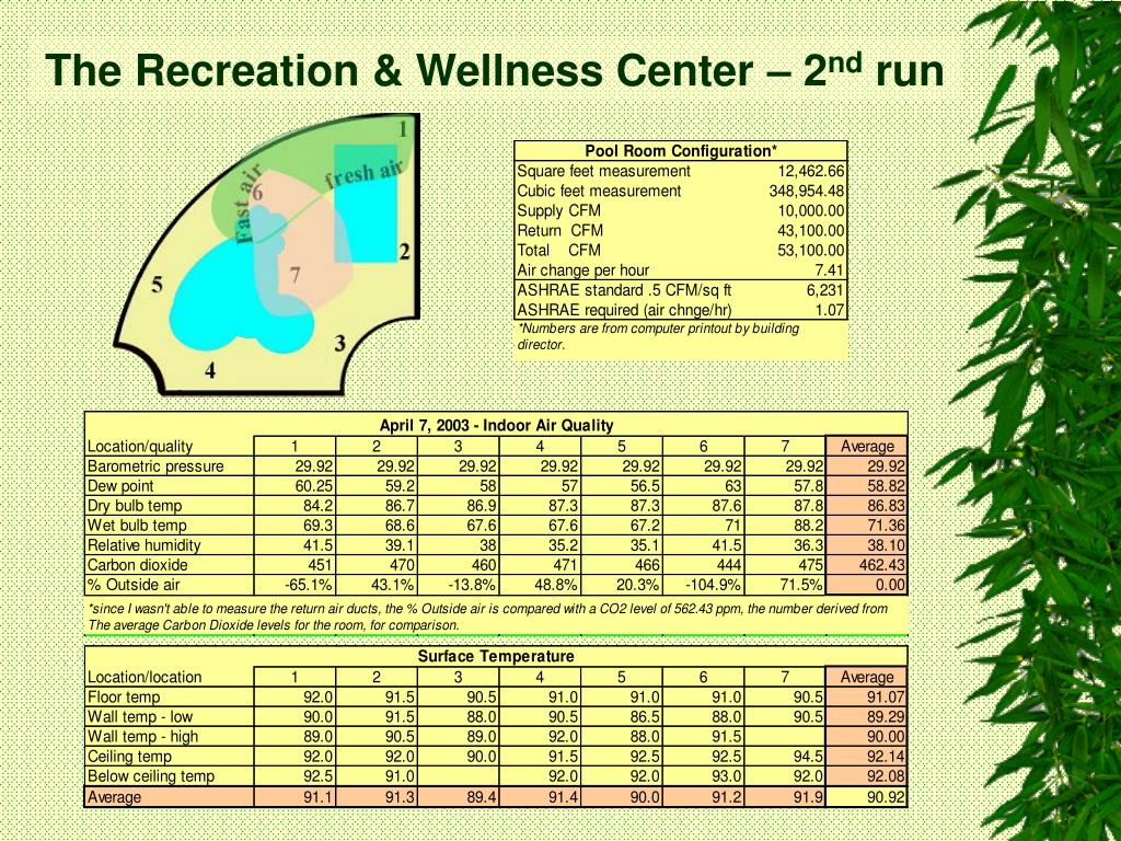 The Recreation & Wellness Center – 2