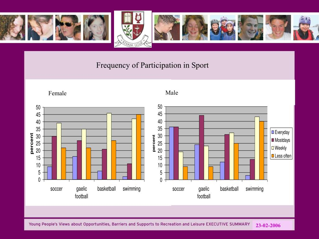 Frequency of Participation in Sport