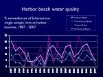 harbor beach water quality