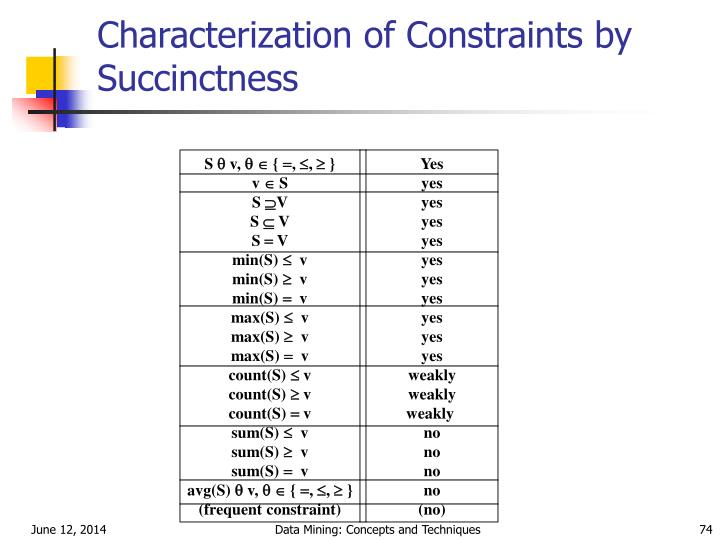Characterization of Constraints by Succinctness