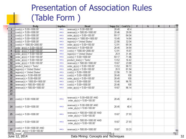 Presentation of Association Rules (Table Form )