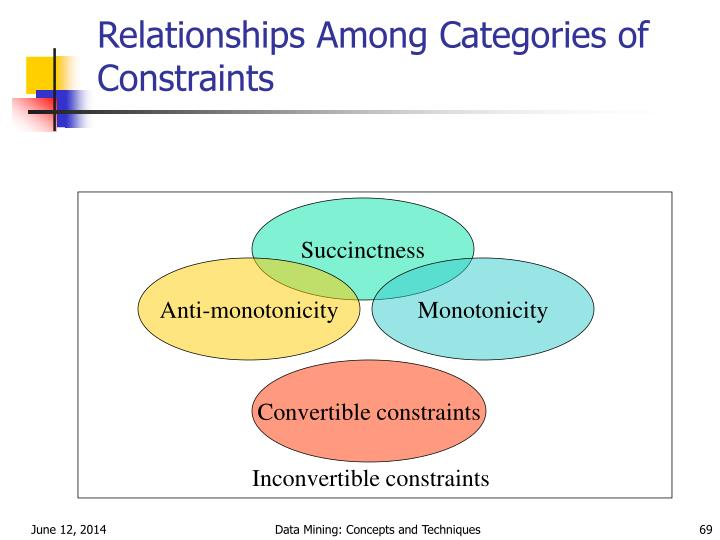Relationships Among Categories of Constraints