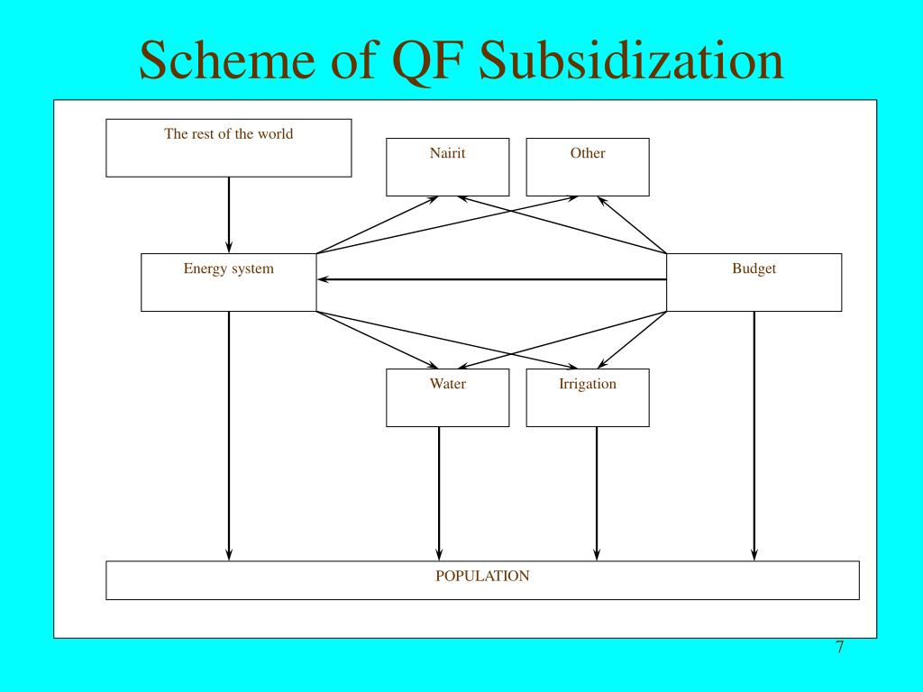 Scheme of QF Subsidization