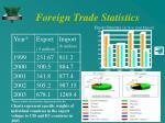 foreign trade statistics