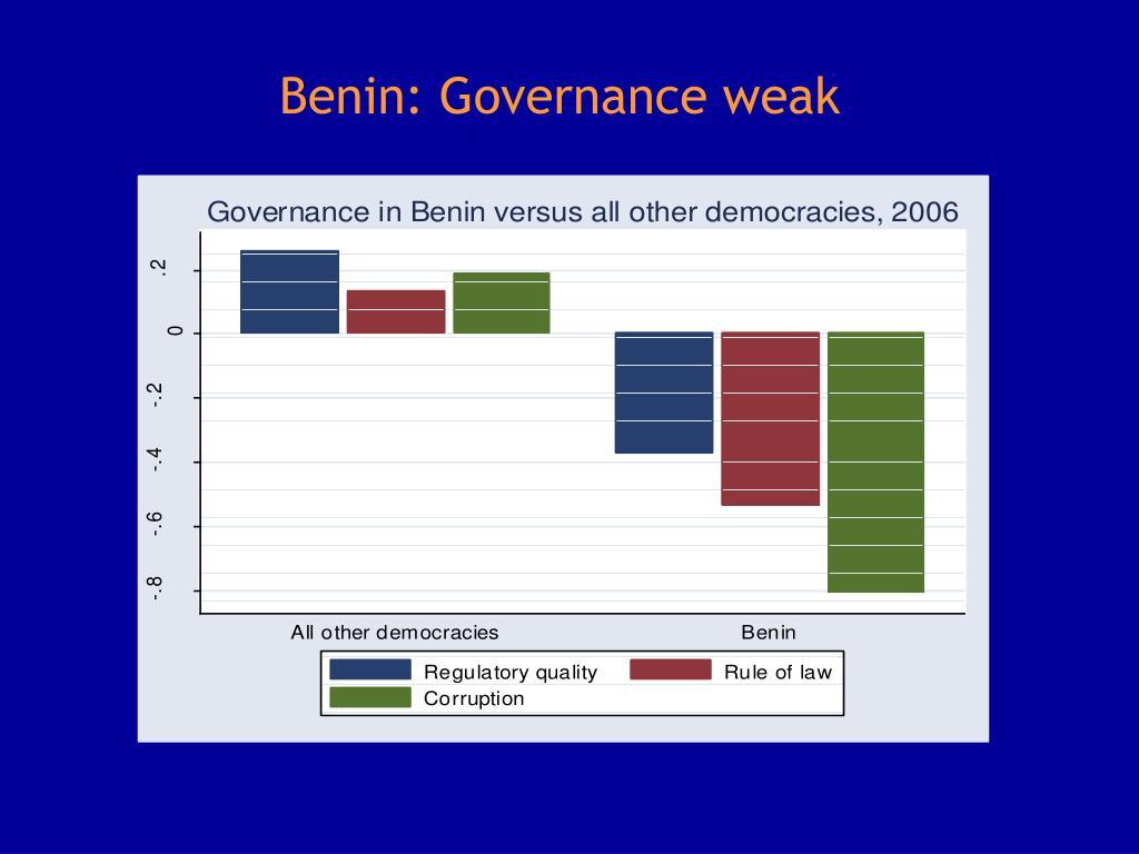 Benin: Governance weak