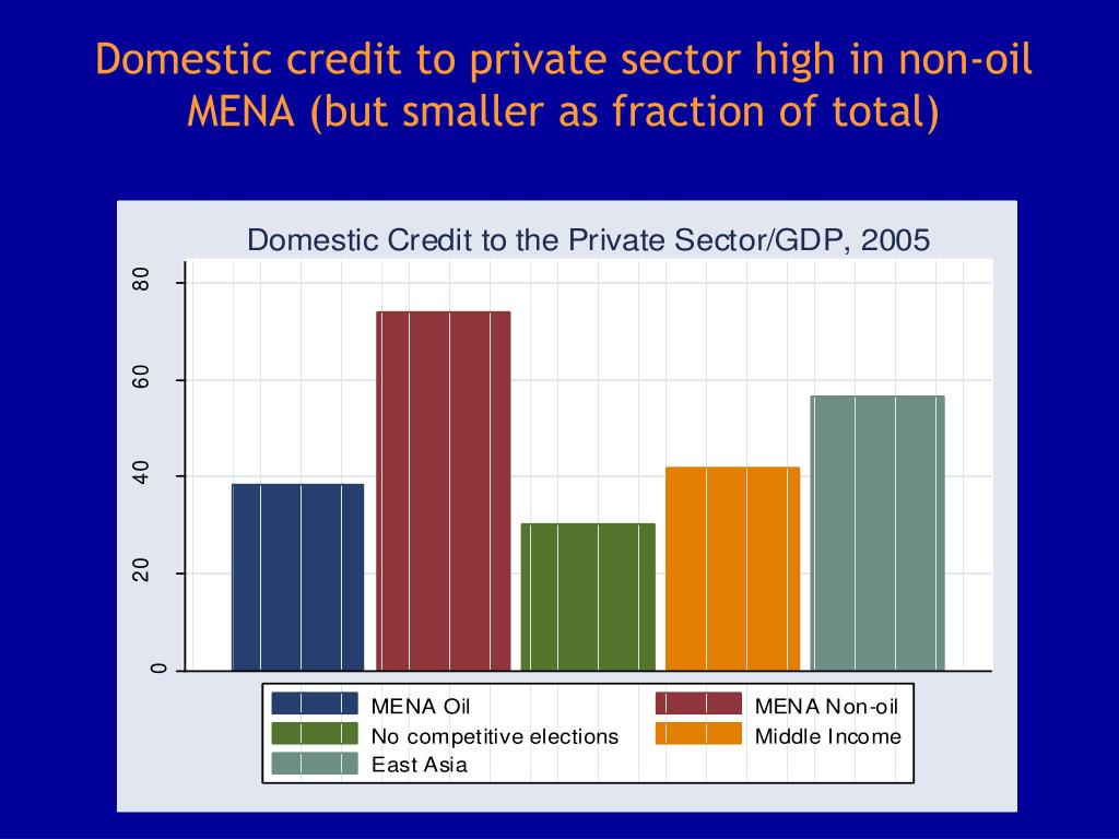 Domestic credit to private sector high in non-oil MENA (but smaller as fraction of total)
