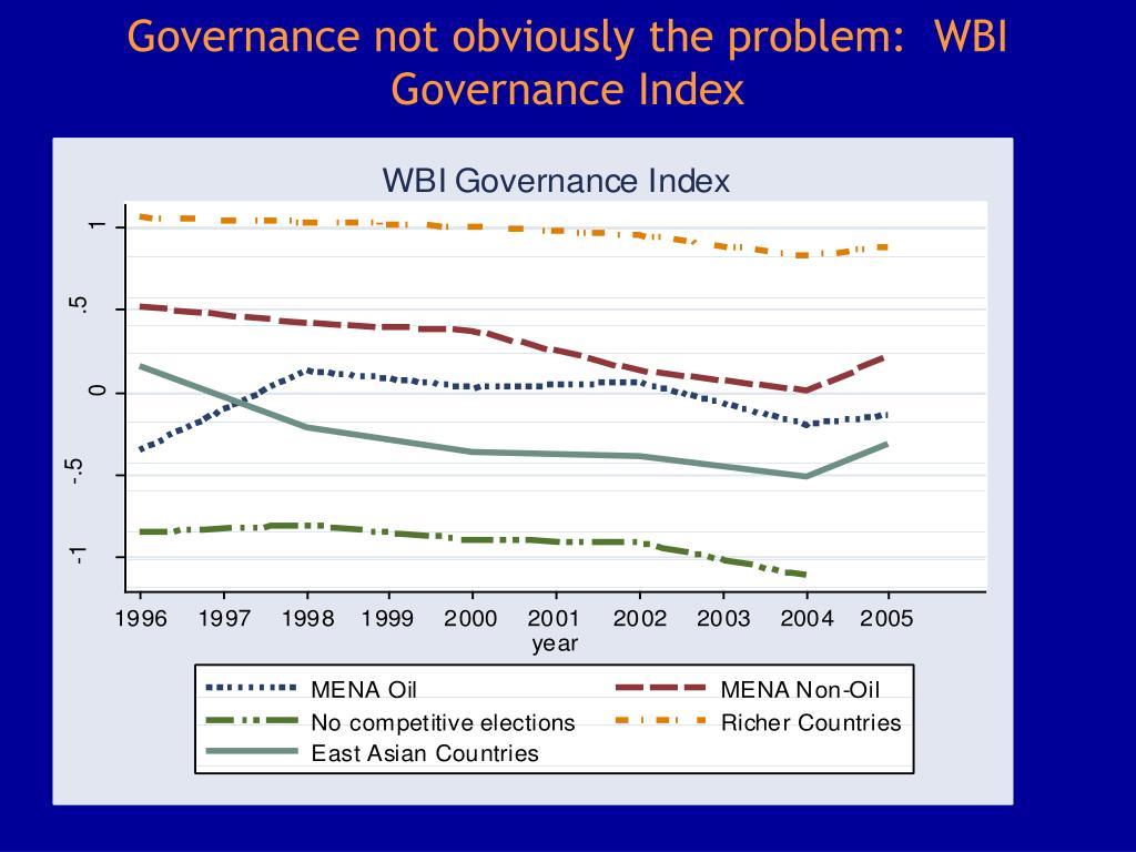 Governance not obviously the problem:  WBI Governance Index