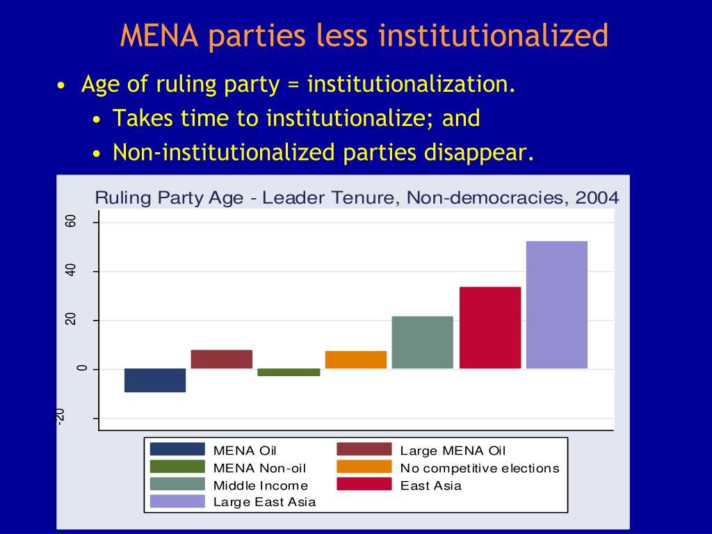 MENA parties less institutionalized