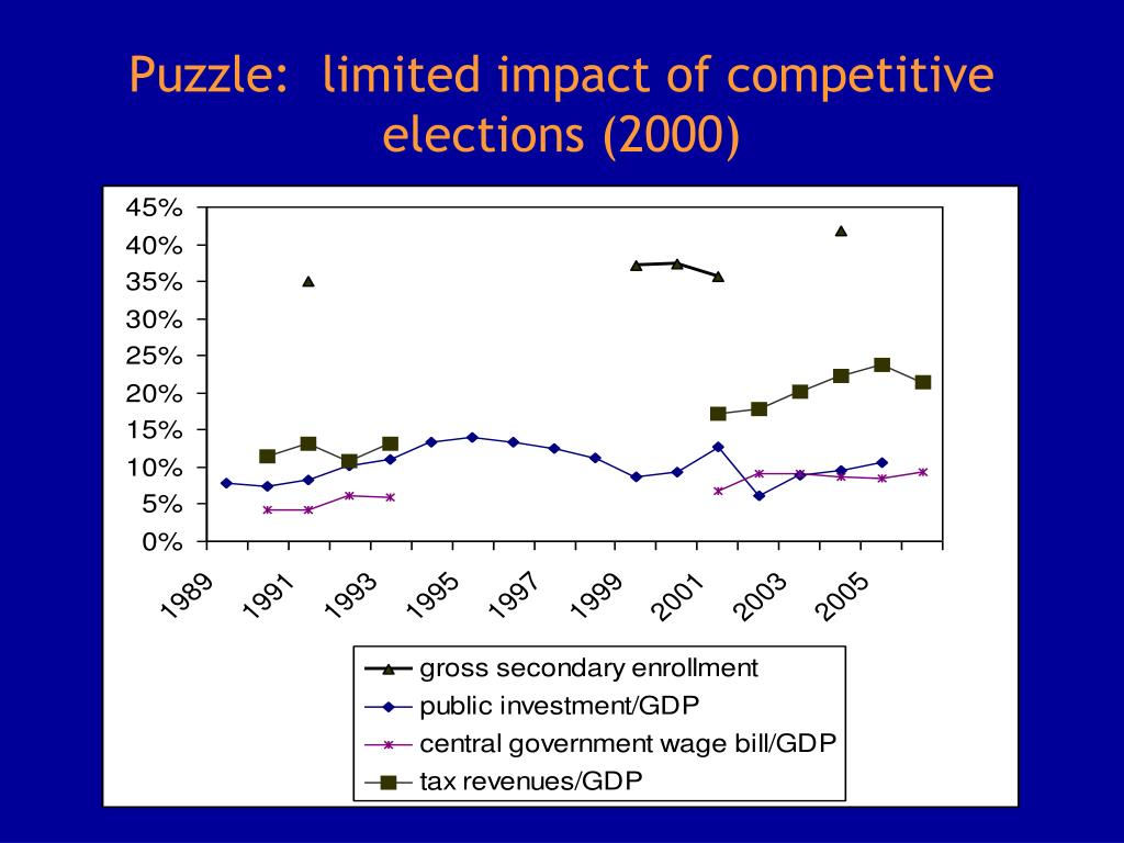 Puzzle:  limited impact of competitive elections (2000)