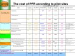 the cost of pfr according to pilot sites