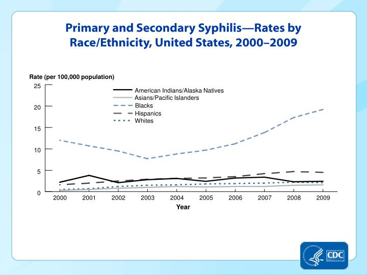 Primary and Secondary Syphilis—Rates by Race/Ethnicity, United States, 2000–2009