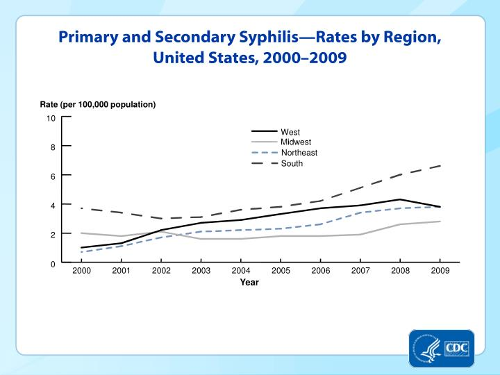 Primary and Secondary Syphilis—Rates by Region, United States, 2000–2009